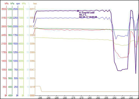 Figure 4: Selected engine parameters for take-off showing propeller RPM (dark blue) and engine load (purple) oscillations. Other parameters shown are power lever position (light blue), boost pressure (red), ambient air pressure (dark green), engine oil pressure (light green), and engine status data (orange).