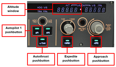 Figure 5: Part of the FCU with AP1, A/THR, EXPED and APP pushbuttons as well as the altitude window highlighted in red.