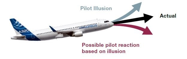 Figure 7: Pitch-up illusion. Source: Airbus