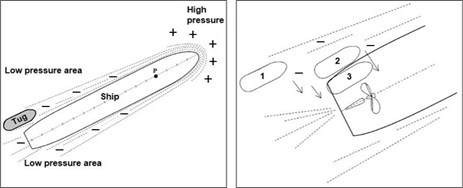Figure 4: Simplified pressure zones (Left) and the effect of interaction aft (Right). Image shows the simplified distribution of pressure zones around a ship underway (Left) and the effect of interaction on a tug aft (Right)