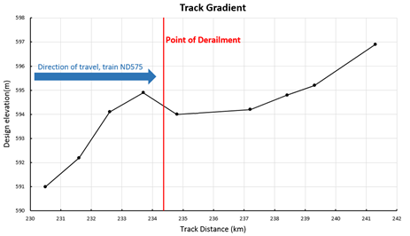 Figure 6: Design track elevation – 230 km to 242 km, showing point of derailment and direction of train travel. Source:  Rio Tinto, annotation by ATSB