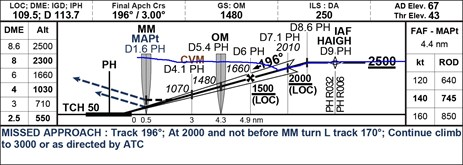 Figure 2: Profile view of the runway 21 ILS approach with aircraft flight profile (blue). The aircraft was on the ILS profile until the increase in engine thrust and go-around