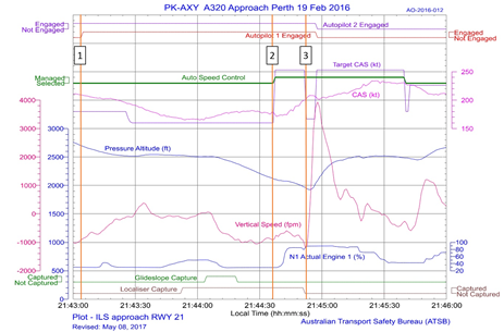 Figure A2: Flight data showing autopilot and mode selections with a resulting thrust and speed increase during the runway 21 ILS approach. The descent depicted is from 3,000 ft to 2,000 ft.