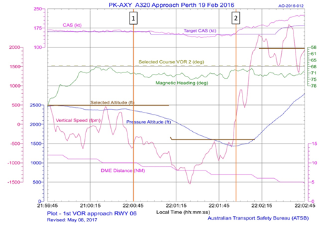 Figure B2: Flight data from first runway 06 VOR approach from 2,500 ft to 1,473 ft