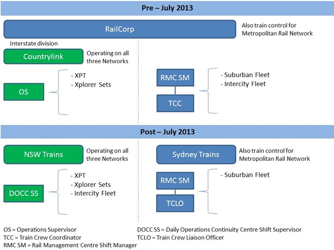 Figure 5: Operational responsibility – pre and post July 2013
