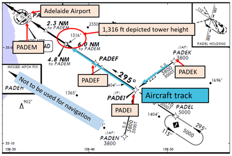 Figure 1: Extract of RNAV-Z (GNSS) Runway 30 approach