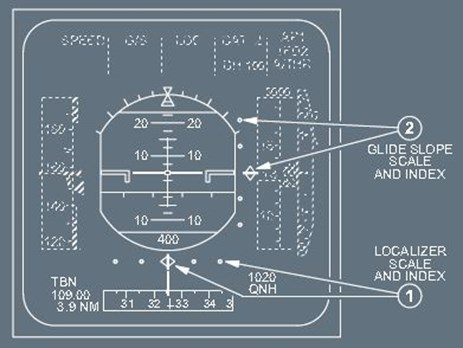Figure 4: Primary flight display showing an example of instrument landing system (ILS) scale indications