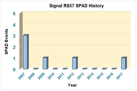 Figure 5: Signal RS57 10 year SPAD history