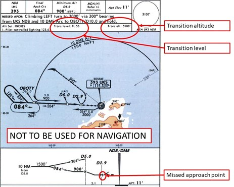 Figure 1: Kosrae NDB/DME-A approach chart with the transition altitude and level, and missed approach point highlighted. Source: Jeppesen – annotated by ATSB