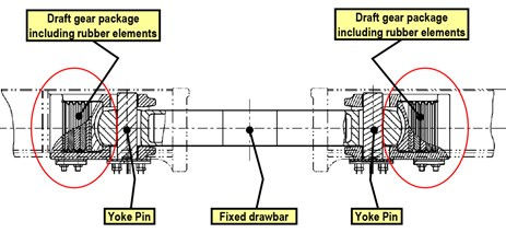 Figure 13: Diagram of draft gear and fixed drawbar arrangement. Source: PN annotated by ATSB