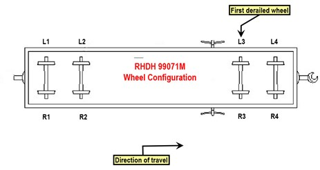 Figure 14: Wheel configuration of first derailed wagon. Source: PN annotated by ATSB