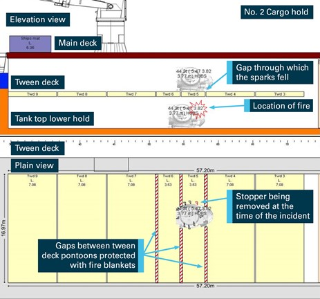 Figure 3: Number 2 cargo hold, elevation and plan views of worksite. Source: Briese Schiffahrts with annotations by ATSB