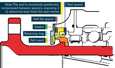 Figure 2: Propeller shaft seal assembly at the time of the incident. Source: Pratt & Whitney Canada, modified by the ATSB