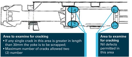 Figure 14: Yoke inspection areas. Source: PN WMM 07-02