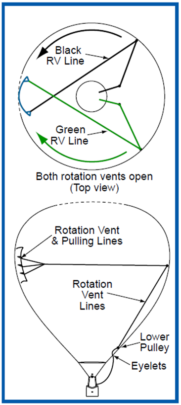 Figure 7: Rotation vent lines. Source: Kavanagh Balloons