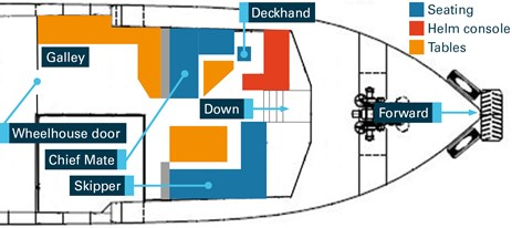 Figure 2: Locations of personnel in Total Response's wheelhouse. Source: TAMS, annotated by the ATSB