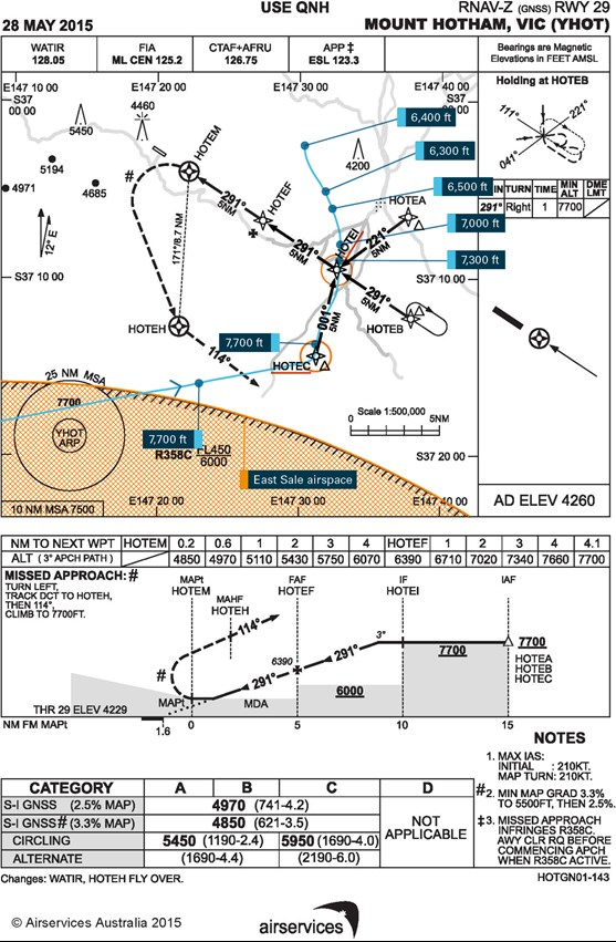 Figure 1: Partial radar data for the first approach conducted by VH‑OWN. VH OWN's track overlaid on the RNAV (GNSS) approach chart for Mount Hotham. Source: Airservices Australia, annotations by the ATSB