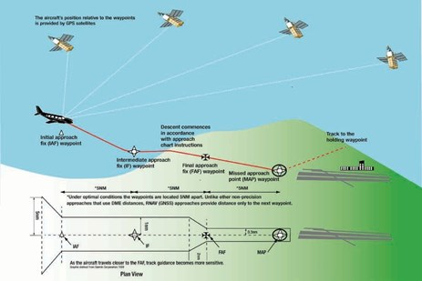 Figure 6: Generic RNAV (GNSS) approach. Source: Civil Aviation Safety Authority