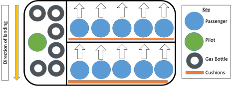 Figure 3: Basket loading configuration