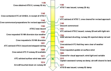 Figure 2: Timeline of key events. Source: ATSB