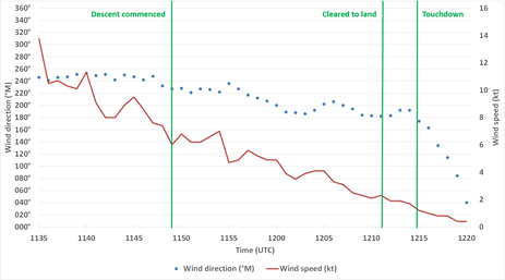 Figure 4: Christchurch Airport one-minute interval wind data between 1135 and 1220. Images shows the changing wind speed (in red) and direction (in blue). Source: MetService, modified by the ATSB