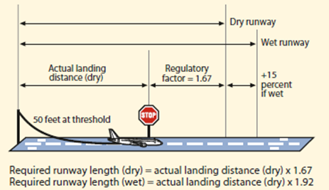 Figure 10: Graphical representation of certified landing data and the safety margins for a dry and wet runway. Source: Flight Safety Foundation (2009b)