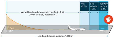 Figure 15: Effect of environmental conditions on the actual landing distance (not to scale). Source: ATSB