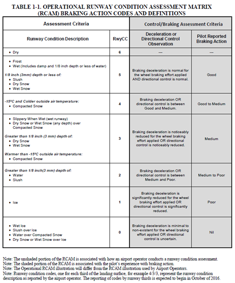 Appendix E – Runway condition assessment matrix (RCAM). Source: Federal Aviation Administration