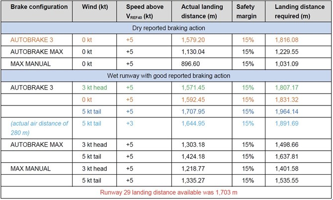 Table shows a comparison of the QRH actual landing distances for a dry and wet ('good' reported braking action) runway with varying brake selections for the conditions used by the crew (nil wind), and the reported (3 kt headwind) and actual (5 kt tailwind) conditions, and the corresponding landing distance required.