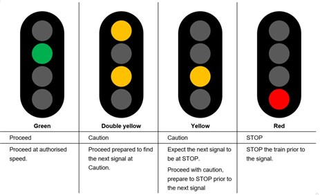 Table 1: Four aspect signalling system indications