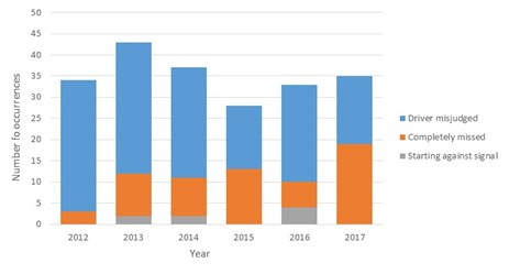 Figure 4: Queensland train driver-related SPAD occurrences, 2012 – 2017