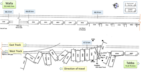 Figure 2: Diagram of the ore cars near the 67.0 km mark. Source: BHP Billiton, annotated by ATSB