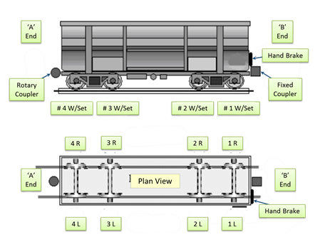 Figure 5: Typical BHPB ore car arrangement. Source: BHP Billiton, annotated by ATSB.