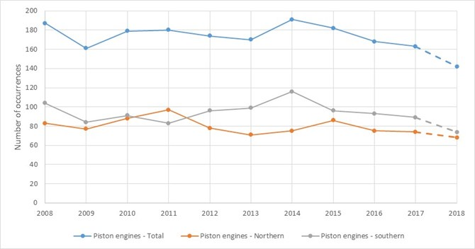 Figure 1: Engine failures or malfunctions involving piston-engine aircraft, 2008 – 2018