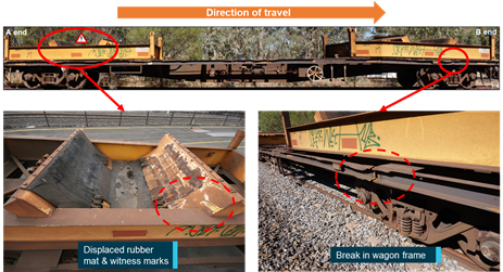 Figure 3: Inspection of wagon NQJF-21574. Source: ARTC (top and bottom right images) and ATSB (bottom left image), annotated by the ATSB