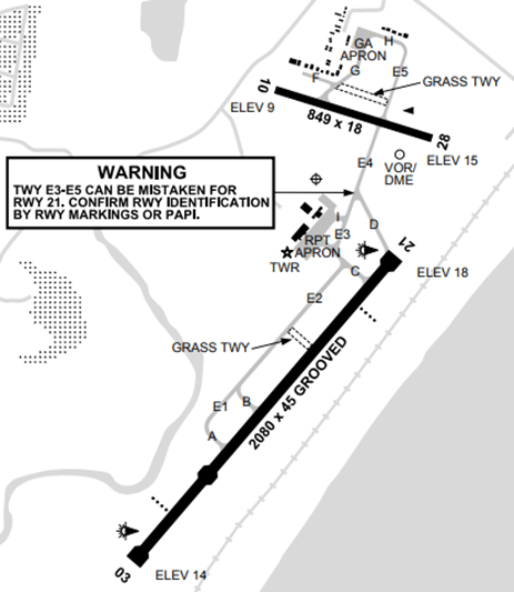 Figure 1: Coffs Harbour Airport Chart