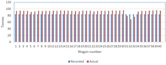 Figure 9: Wagon mass. This figure shows the recorded and actual loading of the 40 wagons in the train consist. Source: Qube Logistics and Quattro grain facility. Calculations by ATSB