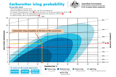 Figure 2: Carburettor icing probability. Source: CASA, annotated by the ATSB