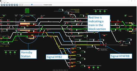 Figure 1: Train detected in block section after Signal HY4FRB. 