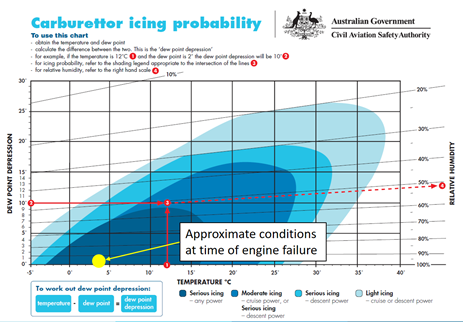 Figure 3: Carburettor icing probability chart. Source: CASA annotated by ATSB