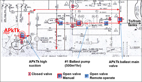 Figure 2: Part of the ballast system piping diagram showing valve configuration for pumping out the after peak tank (APkTk). Source: CSL Limited, annotated by ATSB