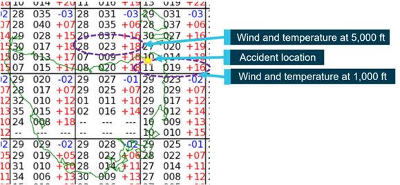 Figure 4: Grid point wind and temperature chart showing en route and destination forecast. Source: Bureau of Meteorology annotated by ATSB