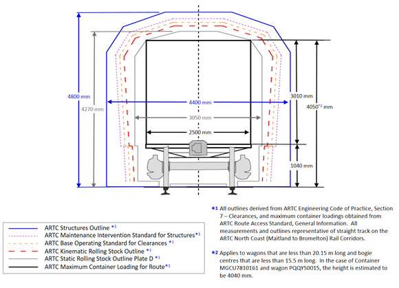Figure 6: Clearance outlines for ARTC rolling stock outline type D to track side infrastructure for straight track between Bromelton and Maitland rail corridor. The image compares the applicable clearance outlines for trains hauling containerised freight between Bromelton and Maitland on straight track. Source: ARTC Route Access Standard – General Information, and ARTC Engineering (Track and Civil) Code of Practice – Section 7 Clearances, annotated by the ATSB.