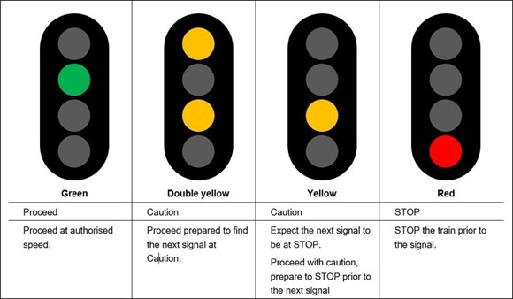 Figure 3: Four aspect colour light signal indications. The image shows a four-aspect colour light signalling sequence and what the colour aspect indications mean to a train driver. Source: Queensland Rail (QR)