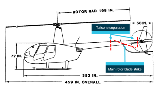Figure 11: Approximate positions of tailcone separation. Main rotor blade strike and associated tailcone separation points. Source: Robinson Helicopter Company, annotated by ATSB