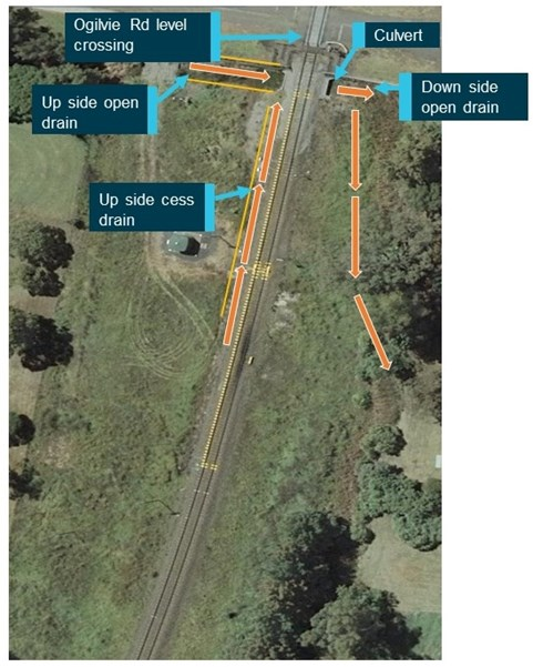 Figure 11: Drainage at incident location, orange arrows showing the expected flow of water. Source: Google Earth, annotated by the ATSB