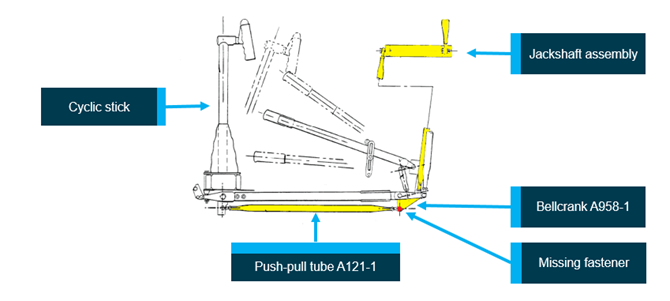 Figure 1: Robinson R22 helicopter cyclic control system. Robinson R22 helicopter cyclic control system schematic: The horizontal push-pull tube, bellcrank, vertical push-pull tubes and jackshaft are highlighted in yellow. The location of the missing fastener is highlighted in red.