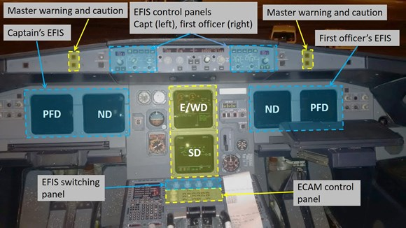 Figure 7: Location of the EIS components in the A320 cockpit
