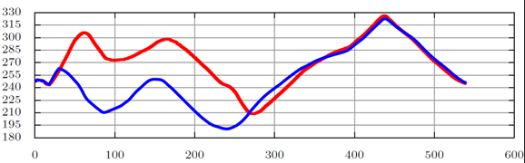 Figure 26: Airspeed estimation during the climb phase (recorded – red, estimated – blue)