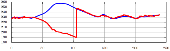 Figure 27: Airspeed estimation during the– descent phase (recorded – red, estimated – blue)